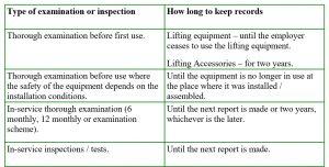 Lifting Equipment Inspector